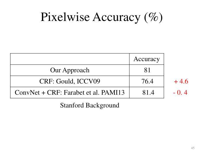 Pixelwise