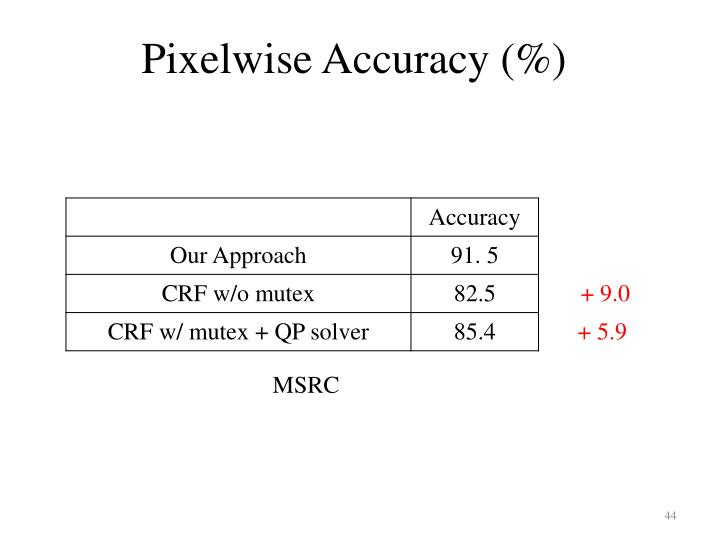 Pixelwise Accuracy (%)