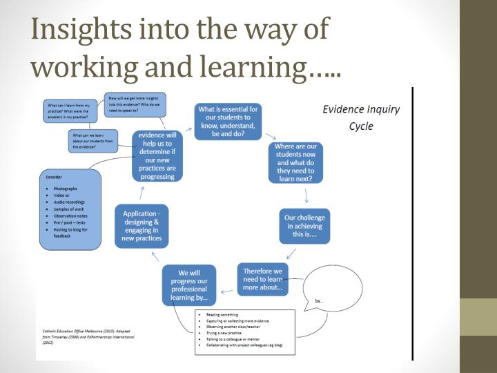Insights into the way of working and learning…..