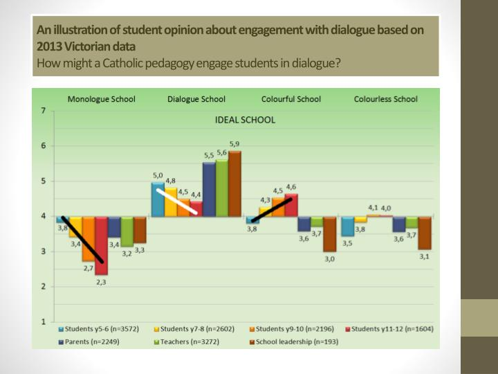 An illustration of student opinion about engagement with dialogue based on 2013 Victorian