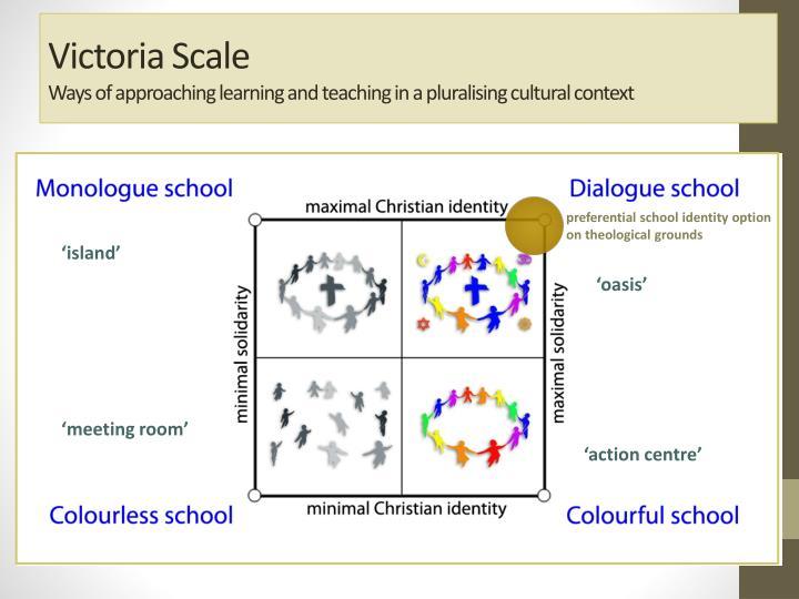 Victoria Scale