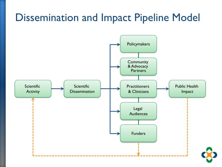 Dissemination and Impact Pipeline Model