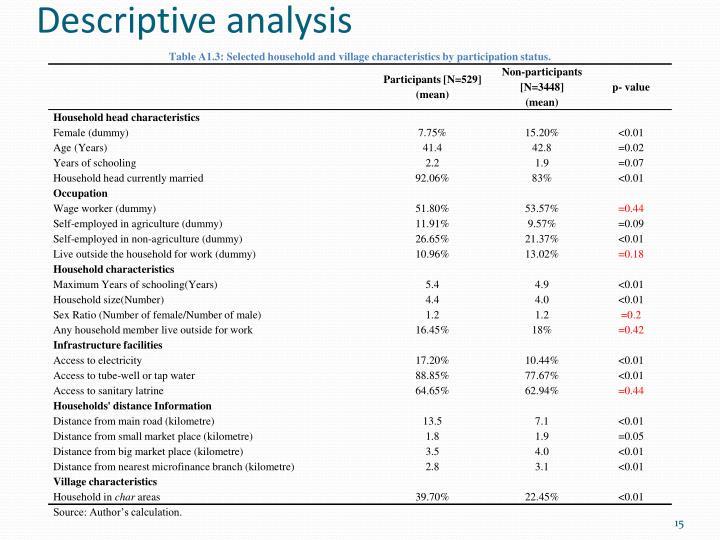 Descriptive analysis
