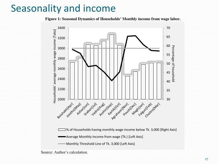 Seasonality and income