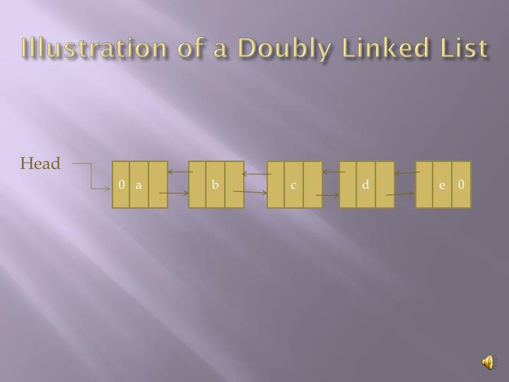 Illustration of a Doubly Linked List