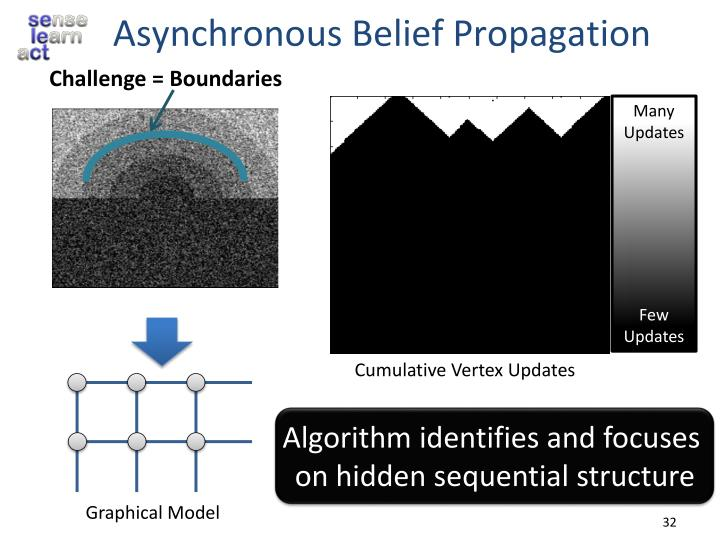 Asynchronous Belief Propagation