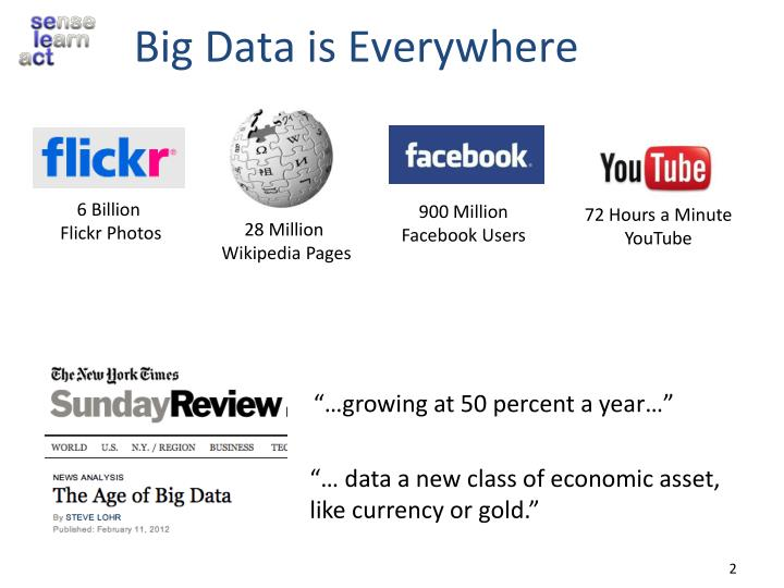 Big Data is Everywhere