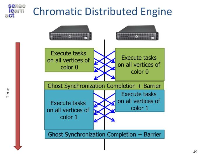 Chromatic Distributed Engine