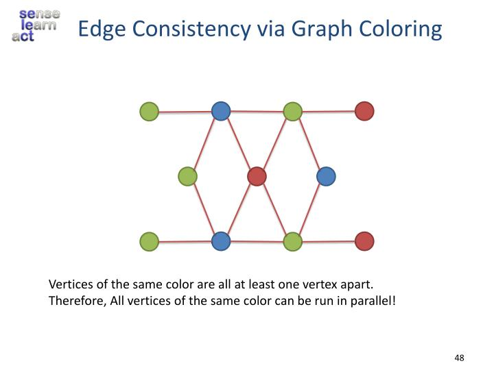 Edge Consistency via Graph Coloring
