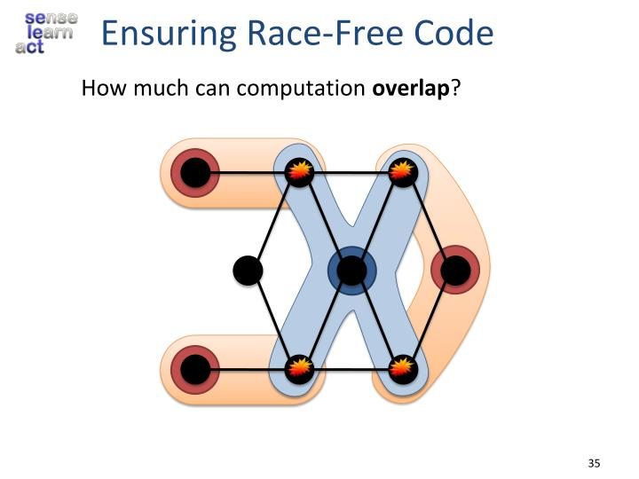 Ensuring Race-Free Code