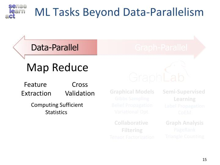 ML Tasks Beyond Data-Parallelism