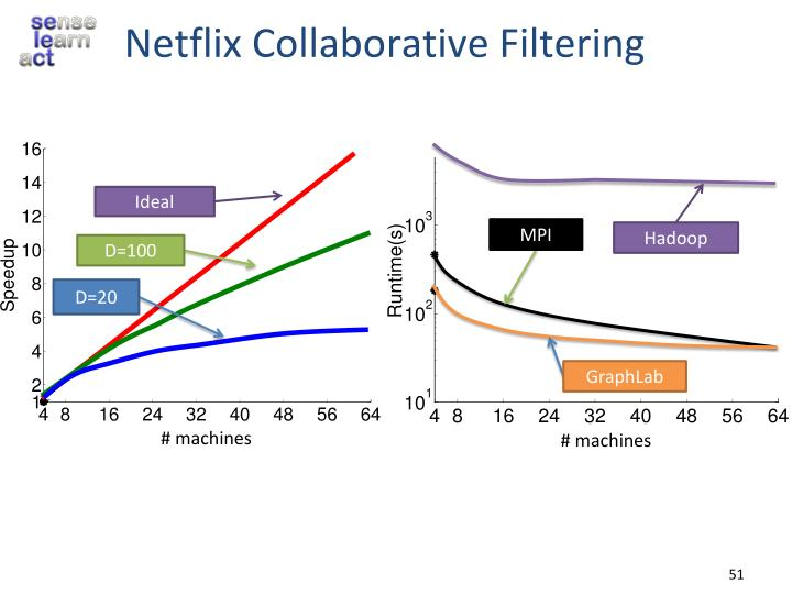 Netflix Collaborative Filtering