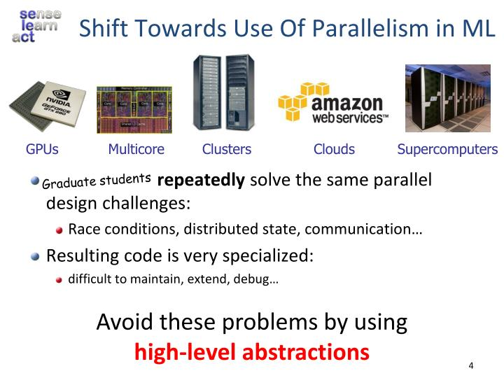 Shift Towards Use Of Parallelism in ML