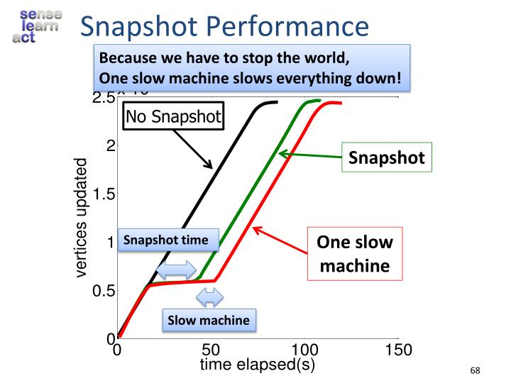 Snapshot Performance