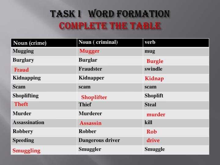 Task I   Word formation