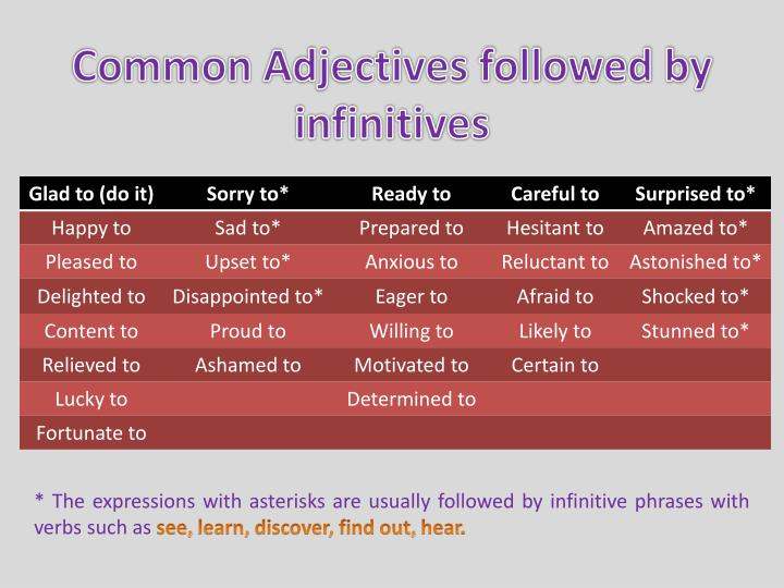 Common Adjectives followed by infinitives