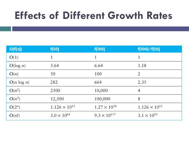 Effects of Different Growth Rates