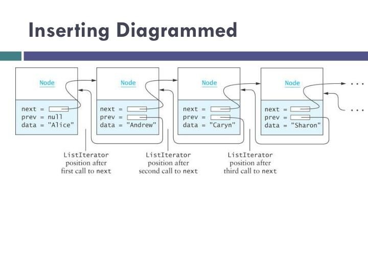 Inserting Diagrammed