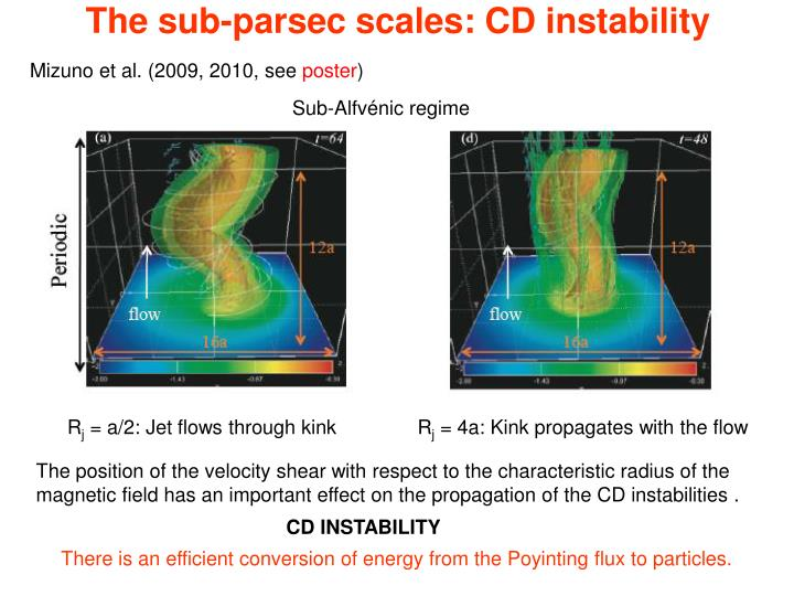 The sub-parsec scales: CD instability