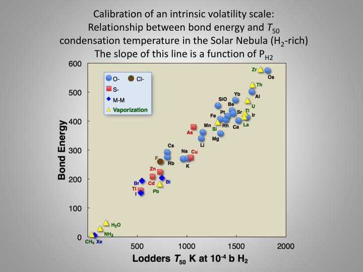 Calibration of an intrinsic volatility scale:
