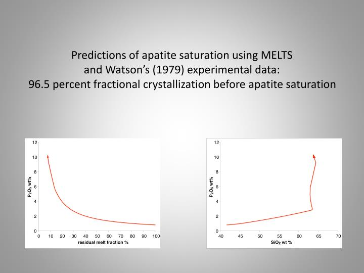 Predictions of apatite saturation using MELTS