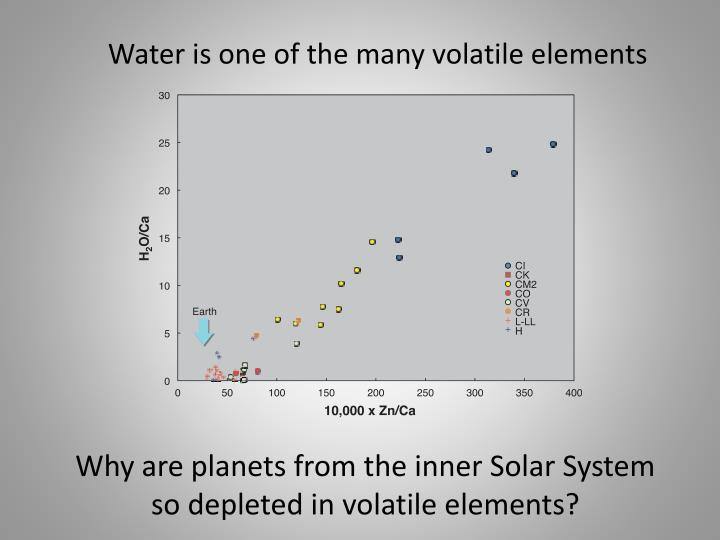 Why are planets from the inner solar system so depleted in volatile elements
