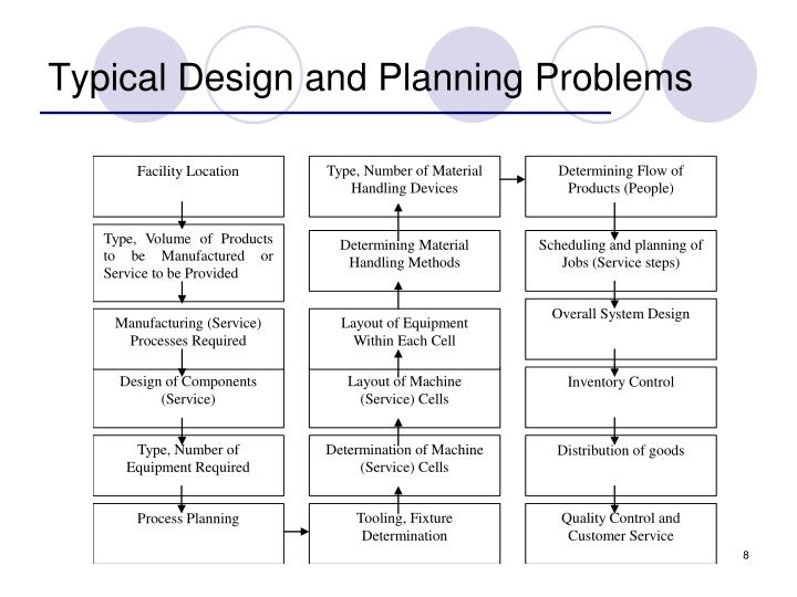 Typical Design and Planning Problems