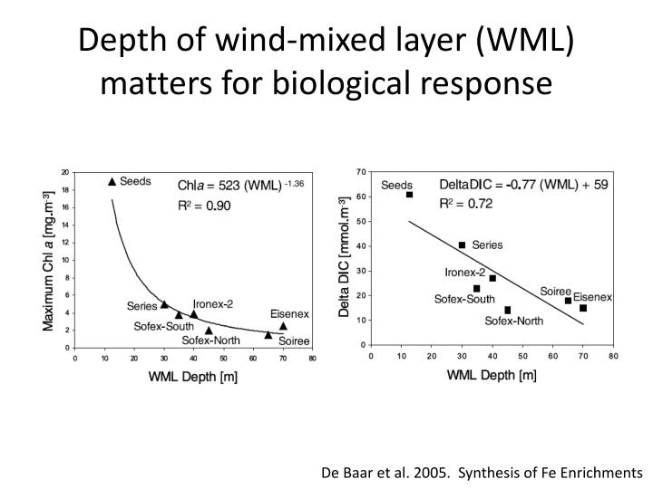 Depth of wind-mixed layer (WML) matters for biological response
