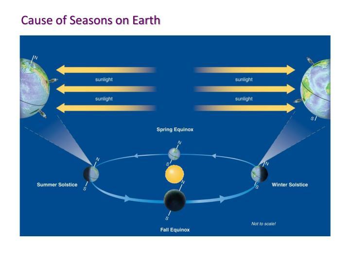 Cause of Seasons on Earth