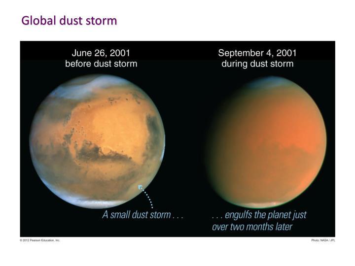Global dust storm