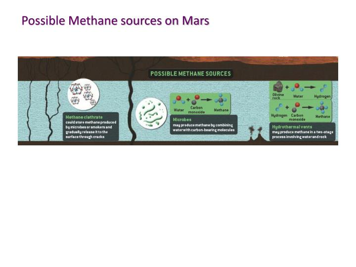 Possible Methane sources on Mars