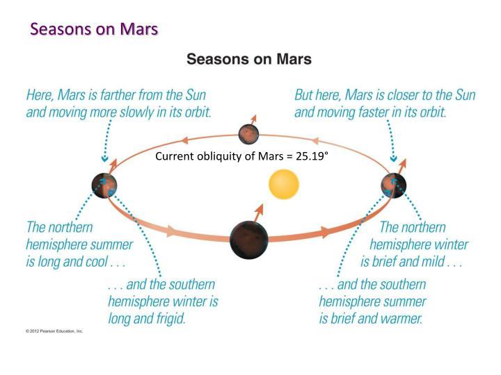 Seasons on Mars
