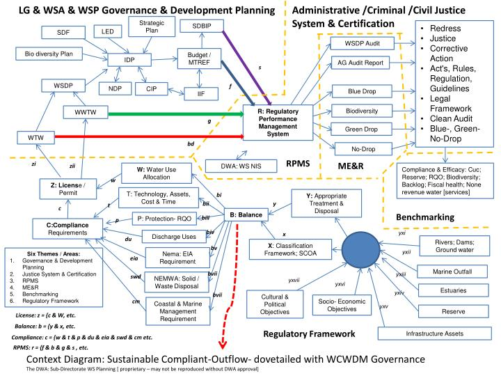 LG & WSA & WSP Governance & Development Planning