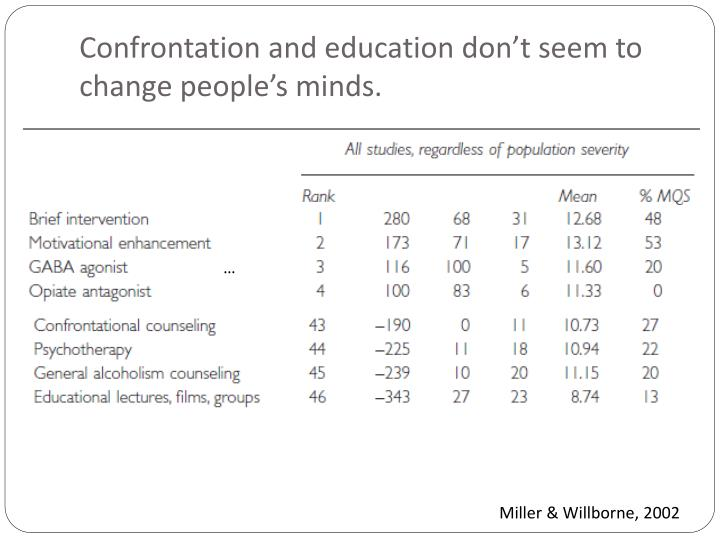Confrontation and education don't seem to change people's minds.