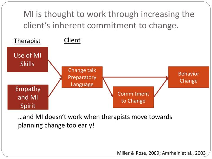 MI is thought to work through increasing the client's inherent commitment to change.