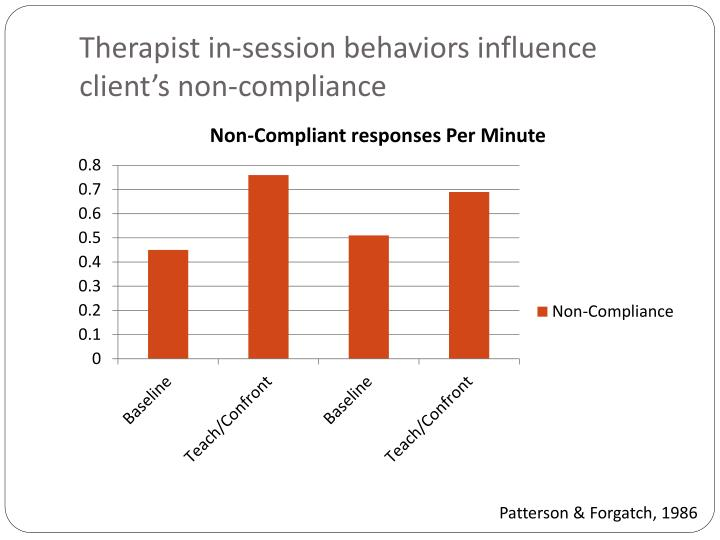 Therapist in-session behaviors influence client's non-compliance