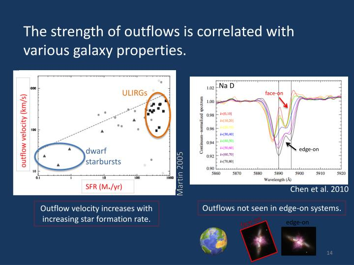 The strength of outflows is correlated with various galaxy properties.