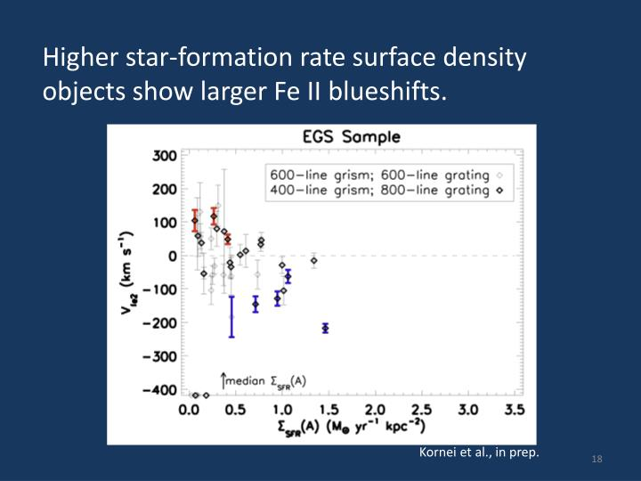 Higher star-formation rate surface density objects show larger Fe II