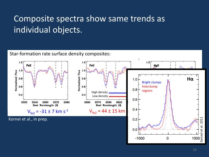 Composite spectra show same trends as individual objects.