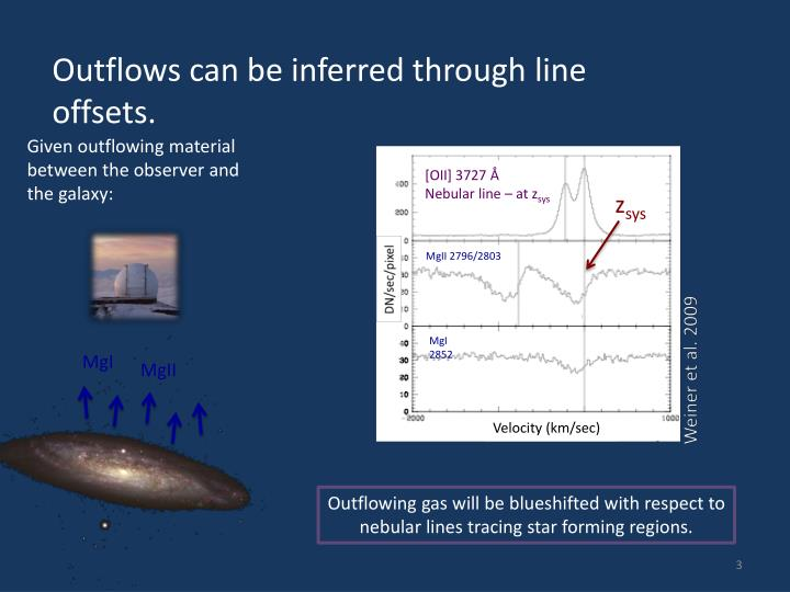 Outflows can be inferred through line offsets.
