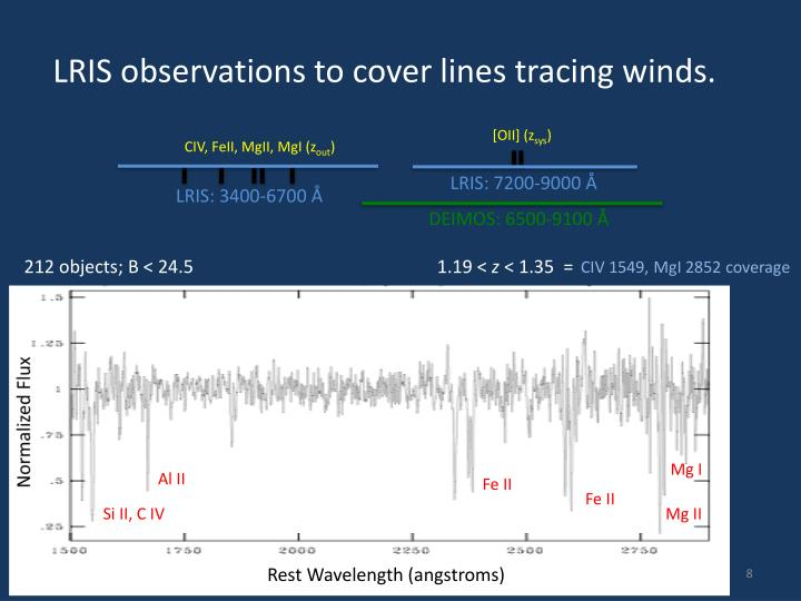 LRIS observations to cover lines tracing winds.