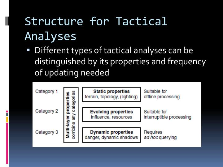 Structure for Tactical Analyses