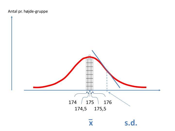 Antal pr. højde-gruppe