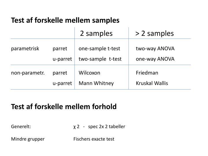 Test af forskelle mellem samples