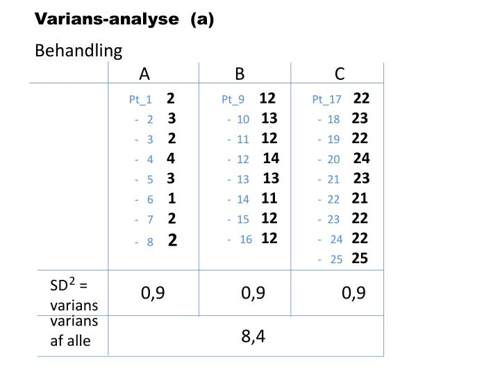 Varians-analyse  (a)
