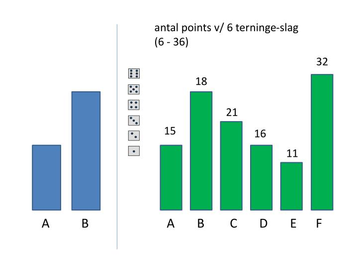 antal points v/ 6 terninge-slag