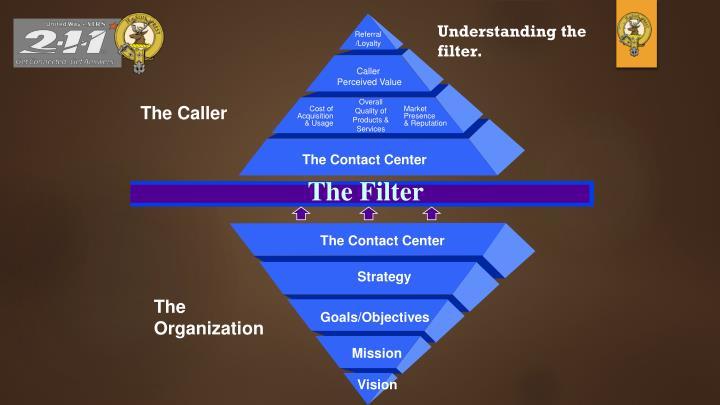 Understanding the filter.