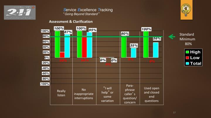 Assessment & Clarification
