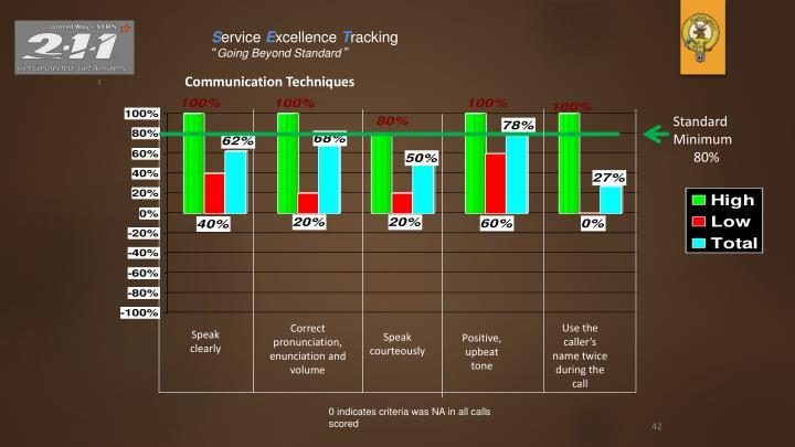 Communication Techniques
