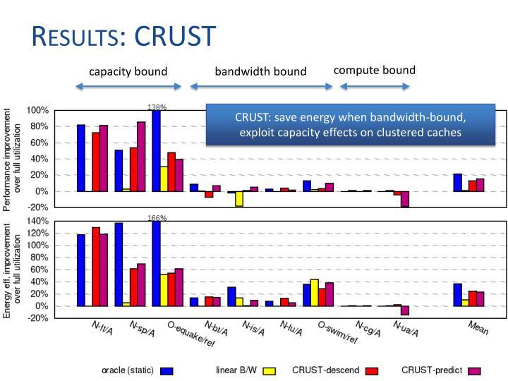 Results: CRUST